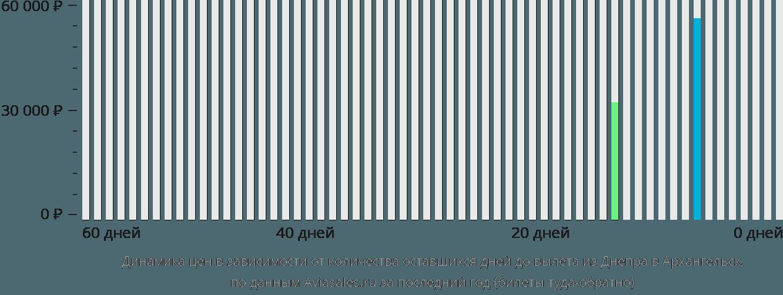 Динамика цен в зависимости от количества оставшихся дней до вылета из Днепра в Архангельск