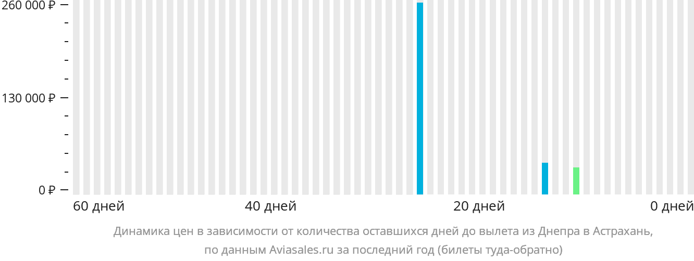 Динамика цен в зависимости от количества оставшихся дней до вылета из Днепра в Астрахань