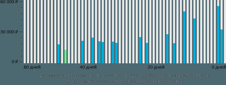 Динамика цен в зависимости от количества оставшихся дней до вылета из Днепра в Афины
