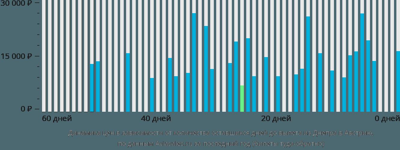 Динамика цен в зависимости от количества оставшихся дней до вылета из Днепра в Австрию