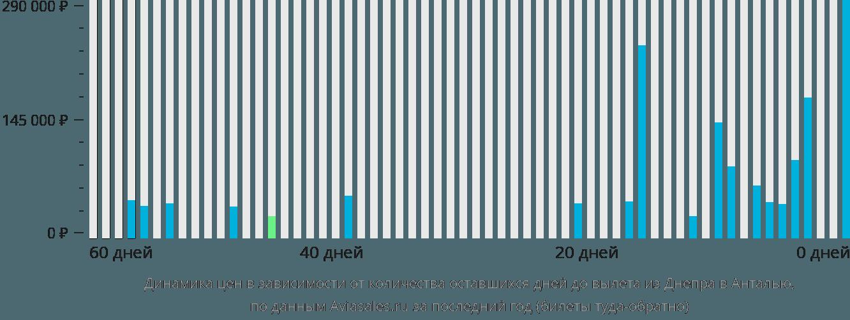Динамика цен в зависимости от количества оставшихся дней до вылета из Днепра в Анталью