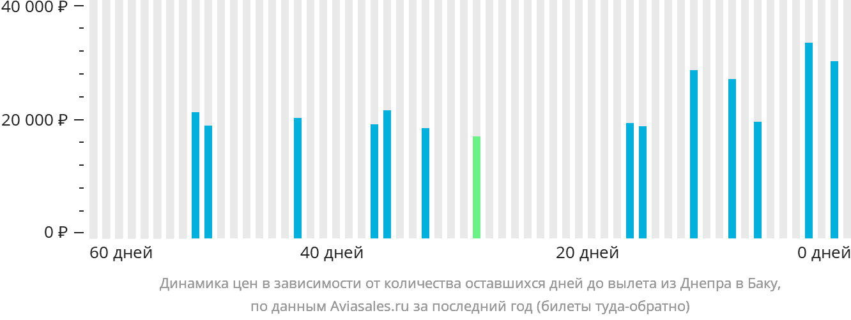 Динамика цен в зависимости от количества оставшихся дней до вылета из Днепра в Баку