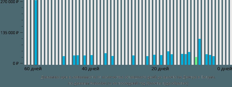 Динамика цен в зависимости от количества оставшихся дней до вылета из Днепра в Батуми