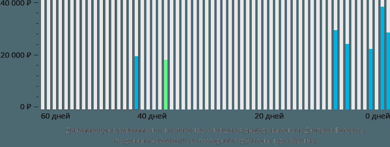 Динамика цен в зависимости от количества оставшихся дней до вылета из Днепра в Беларусь