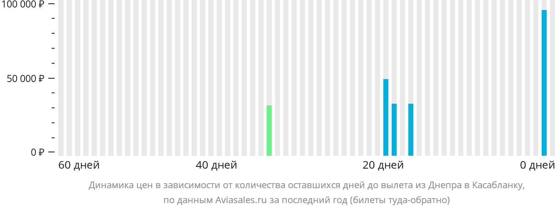 Динамика цен в зависимости от количества оставшихся дней до вылета из Днепра в Касабланку