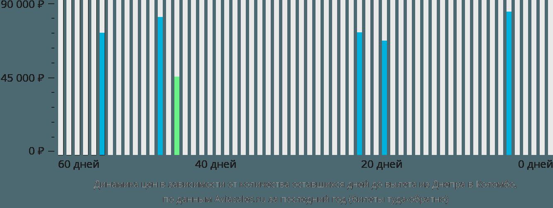 Динамика цен в зависимости от количества оставшихся дней до вылета из Днепра в Коломбо