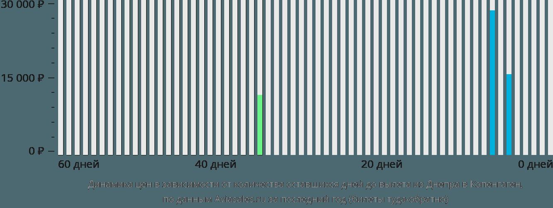 Динамика цен в зависимости от количества оставшихся дней до вылета из Днепра в Копенгаген