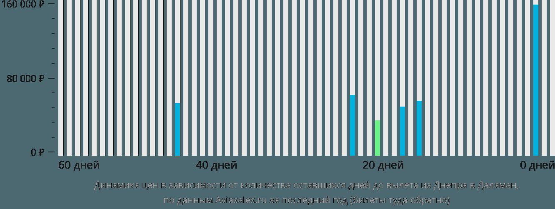 Динамика цен в зависимости от количества оставшихся дней до вылета из Днепра в Даламан