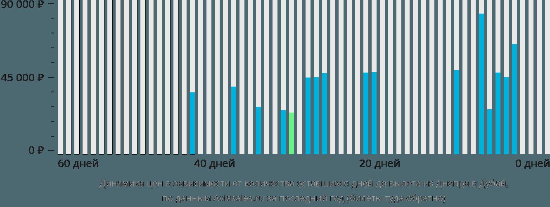 Динамика цен в зависимости от количества оставшихся дней до вылета из Днепра в Дубай