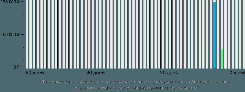 Динамика цен в зависимости от количества оставшихся дней до вылета из Днепра в Никосию