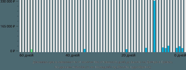 Динамика цен в зависимости от количества оставшихся дней до вылета из Днепра в Ереван