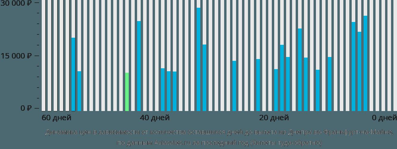 Динамика цен в зависимости от количества оставшихся дней до вылета из Днепра во Франкфурт-на-Майне