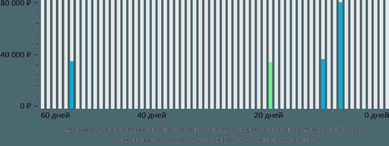 Динамика цен в зависимости от количества оставшихся дней до вылета из Днепра в Магадан