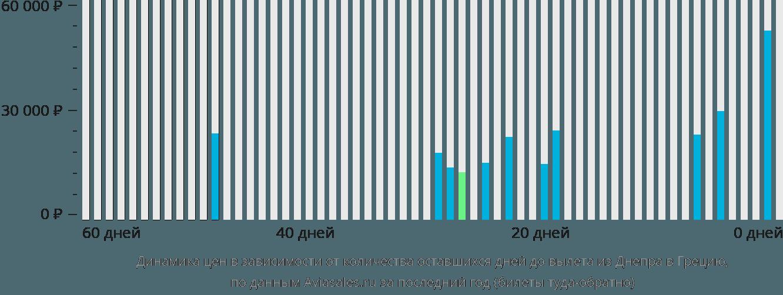 Динамика цен в зависимости от количества оставшихся дней до вылета из Днепра в Грецию