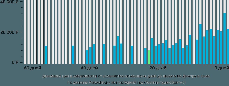 Динамика цен в зависимости от количества оставшихся дней до вылета из Днепра в Киев