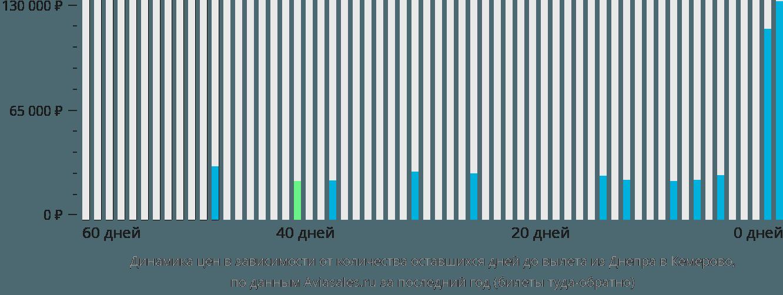 Динамика цен в зависимости от количества оставшихся дней до вылета из Днепра в Кемерово