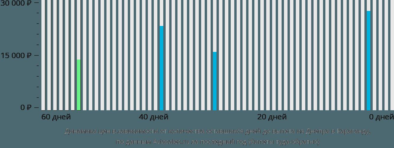 Динамика цен в зависимости от количества оставшихся дней до вылета из Днепра в Караганду