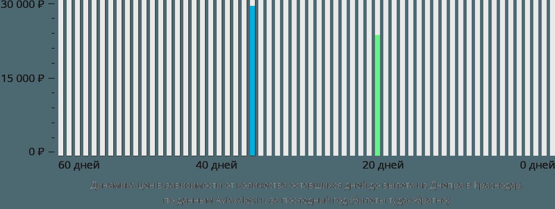 Динамика цен в зависимости от количества оставшихся дней до вылета из Днепра в Краснодар