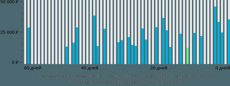 Динамика цен в зависимости от количества оставшихся дней до вылета из Днепра в Ларнаку