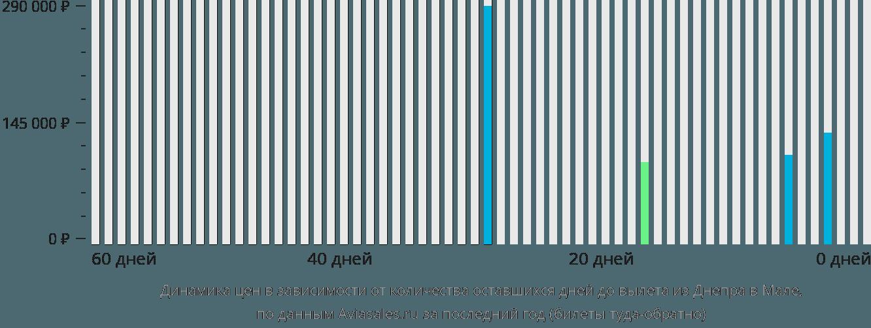 Динамика цен в зависимости от количества оставшихся дней до вылета из Днепра в Мале
