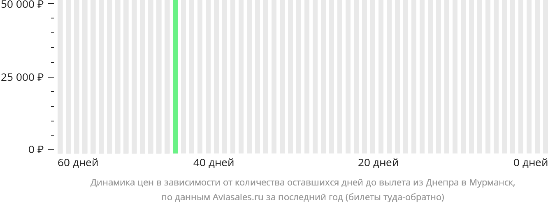 Динамика цен в зависимости от количества оставшихся дней до вылета из Днепра в Мурманск