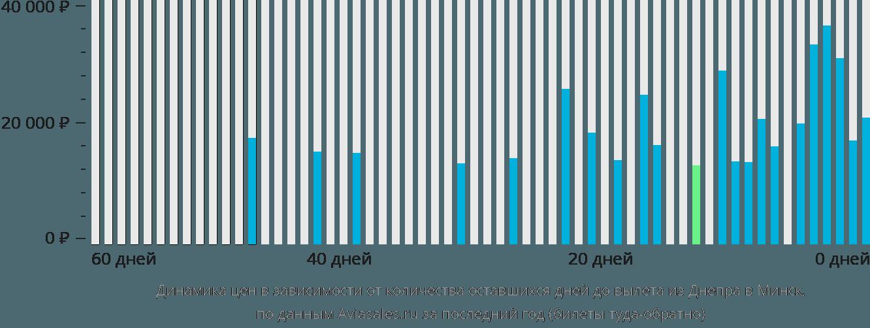 Динамика цен в зависимости от количества оставшихся дней до вылета из Днепра в Минск