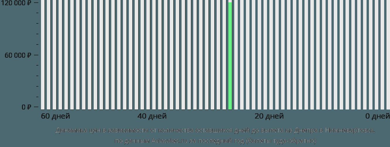 Динамика цен в зависимости от количества оставшихся дней до вылета из Днепра в Нижневартовск