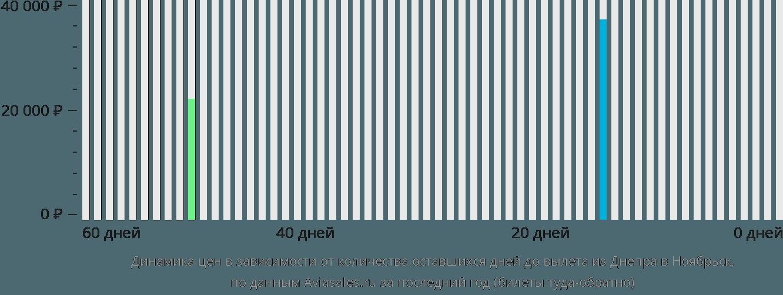 Динамика цен в зависимости от количества оставшихся дней до вылета из Днепра в Ноябрьск