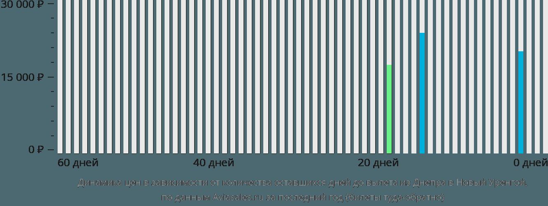 Динамика цен в зависимости от количества оставшихся дней до вылета из Днепра в Новый Уренгой