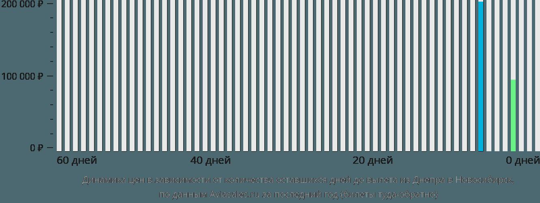 Динамика цен в зависимости от количества оставшихся дней до вылета из Днепра в Новосибирск