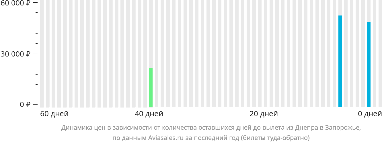 Динамика цен в зависимости от количества оставшихся дней до вылета из Днепра в Запорожье