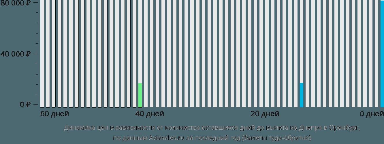 Динамика цен в зависимости от количества оставшихся дней до вылета из Днепра в Оренбург