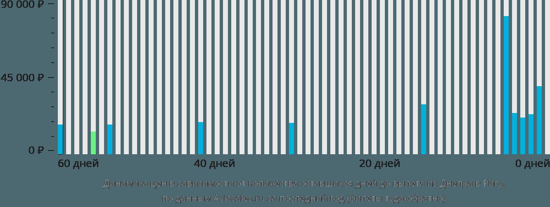 Динамика цен в зависимости от количества оставшихся дней до вылета из Днепра в Ригу