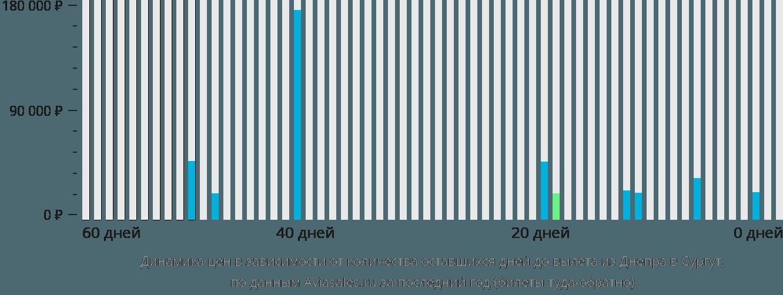 Динамика цен в зависимости от количества оставшихся дней до вылета из Днепра в Сургут