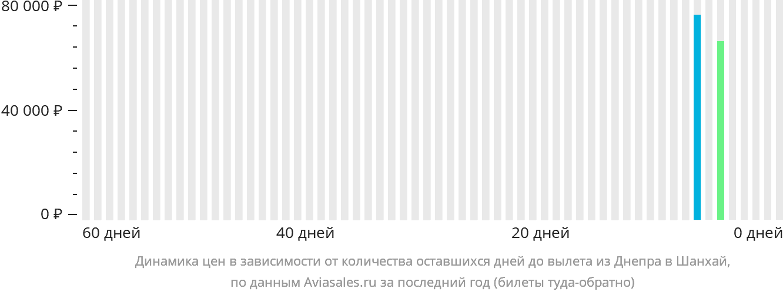 Динамика цен в зависимости от количества оставшихся дней до вылета из Днепра в Шанхай