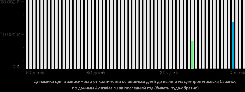 Динамика цен в зависимости от количества оставшихся дней до вылета из Днепра в Саранск
