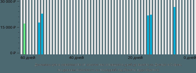 Динамика цен в зависимости от количества оставшихся дней до вылета из Днепра в Софию