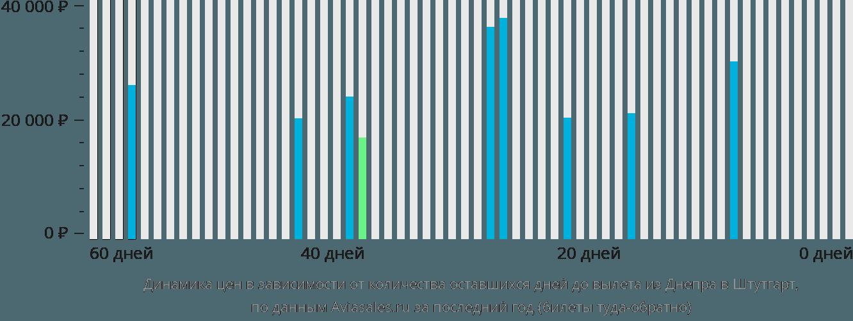 Динамика цен в зависимости от количества оставшихся дней до вылета из Днепра в Штутгарт