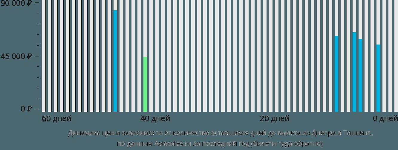 Динамика цен в зависимости от количества оставшихся дней до вылета из Днепра в Ташкент