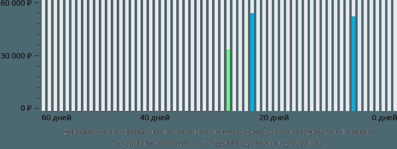 Динамика цен в зависимости от количества оставшихся дней до вылета из Днепра на Тенерифе