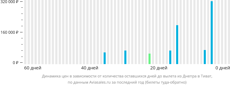 Динамика цен в зависимости от количества оставшихся дней до вылета из Днепра в Тиват