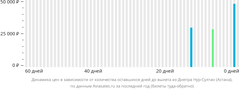 Динамика цен в зависимости от количества оставшихся дней до вылета из Днепра в Астану