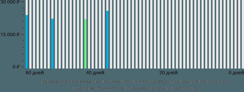 Динамика цен в зависимости от количества оставшихся дней до вылета из Днепра в Улан-Удэ