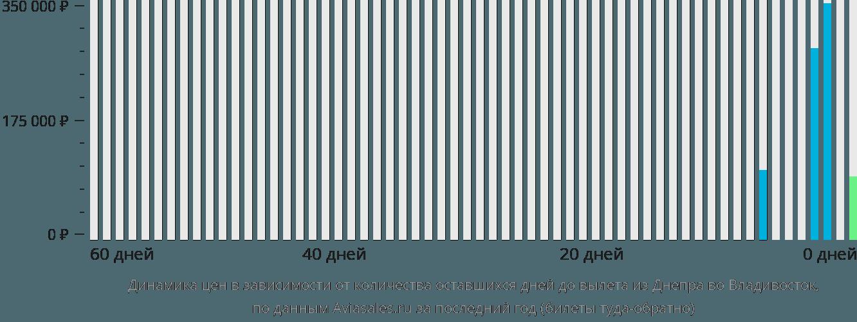 Динамика цен в зависимости от количества оставшихся дней до вылета из Днепра во Владивосток