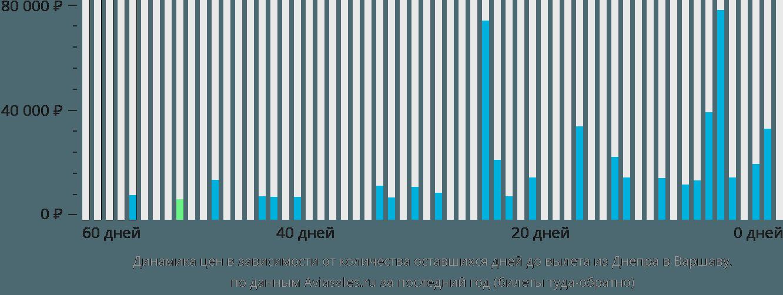 Динамика цен в зависимости от количества оставшихся дней до вылета из Днепра в Варшаву