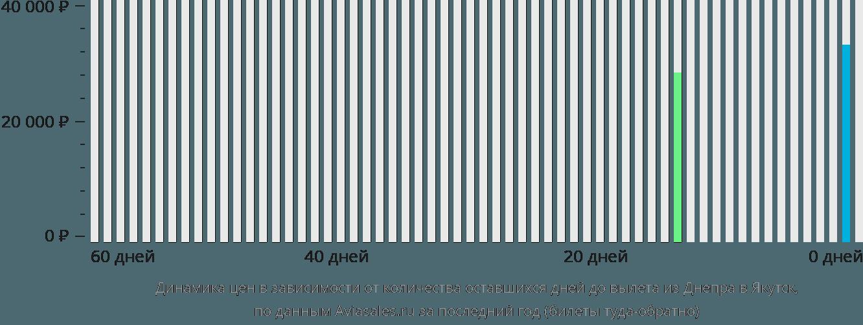Динамика цен в зависимости от количества оставшихся дней до вылета из Днепра в Якутск