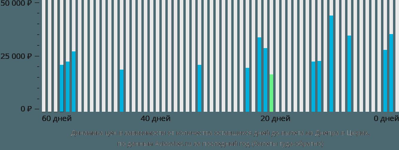 Динамика цен в зависимости от количества оставшихся дней до вылета из Днепра в Цюрих