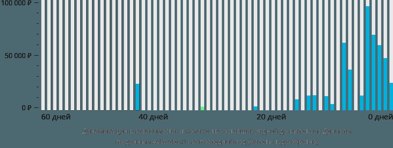 Динамика цен в зависимости от количества оставшихся дней до вылета из Денизли
