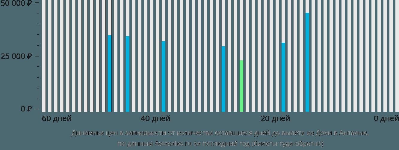 Динамика цен в зависимости от количества оставшихся дней до вылета из Дохи в Анталью