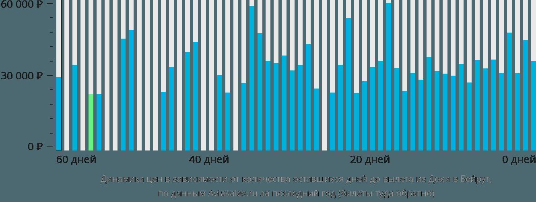 Динамика цен в зависимости от количества оставшихся дней до вылета из Дохи в Бейрут